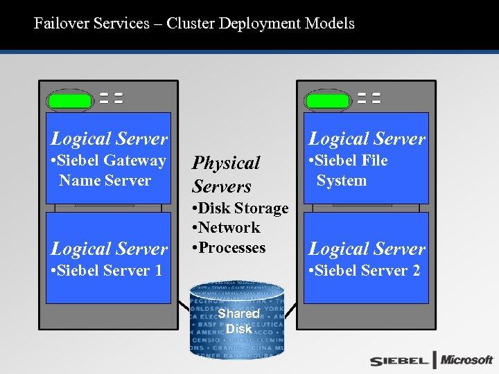 Failover Services – Cluster Deployment Models Logical Server • Siebel Gateway Name Server Physical