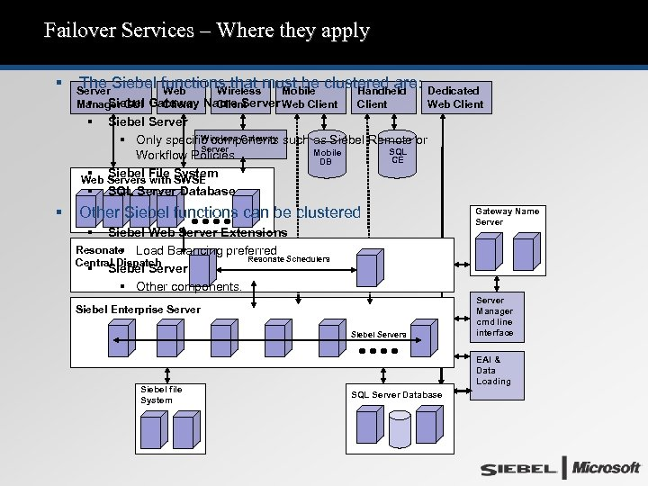 Failover Services – Where they apply § The Siebel functions that must be clustered