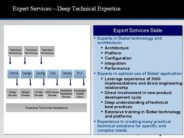 Expert Services—Deep Technical Expertise Expert Services Skills Technical Workshops Define Sizing Review Technical Workshops