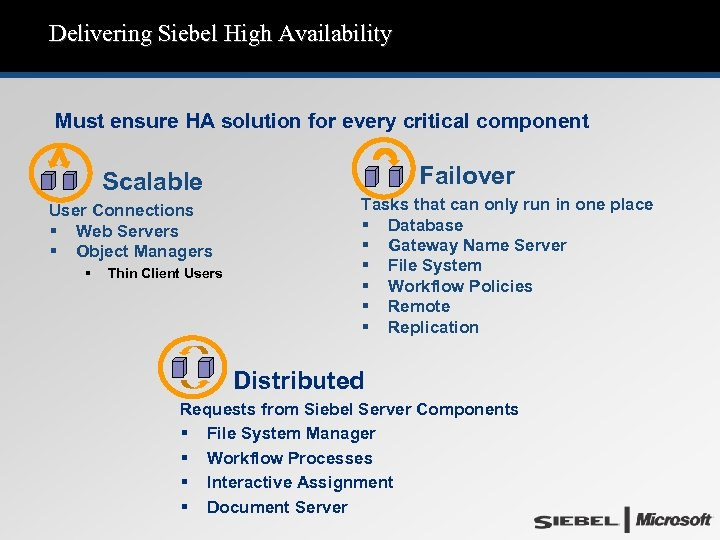 Delivering Siebel High Availability Must ensure HA solution for every critical component Scalable User