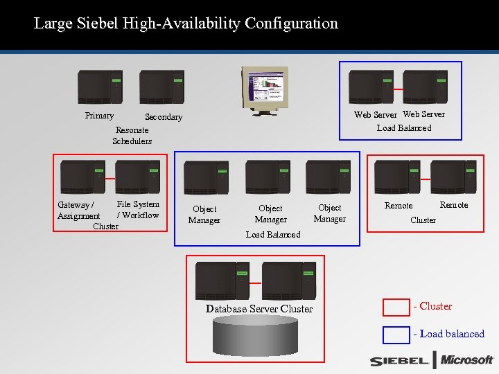 Large Siebel High-Availability Configuration Web Server Load Balanced Primary Secondary Resonate Schedulers File System