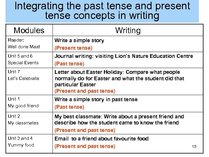 Integrating the past tense and present tense concepts in writing Modules Writing Reader: Well