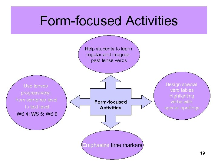Form-focused Activities Help students to learn regular and irregular past tense verbs Use tenses