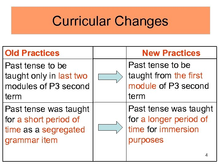 Curricular Changes Old Practices Past tense to be taught only in last two modules