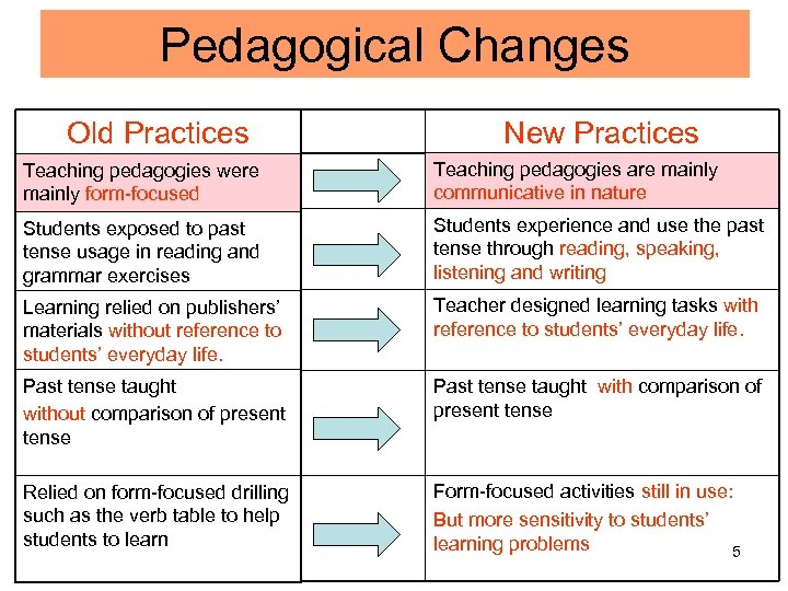 Pedagogical Changes Old Practices New Practices Teaching pedagogies were mainly form-focused Teaching pedagogies are
