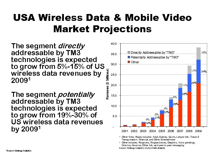 USA Wireless Data & Mobile Video Market Projections The segment potentially addressable by TM