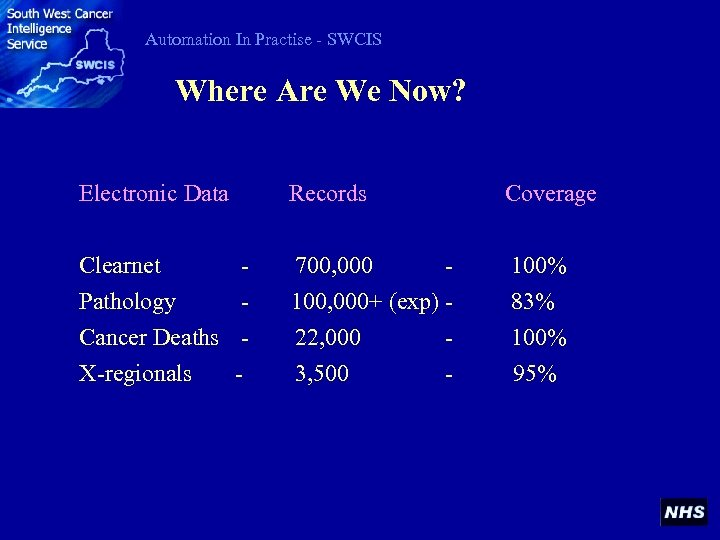 Automation In Practise - SWCIS Where Are We Now? Electronic Data Records Coverage Clearnet