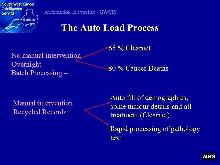 Automation In Practise - SWCIS The Auto Load Process No manual intervention Overnight Batch