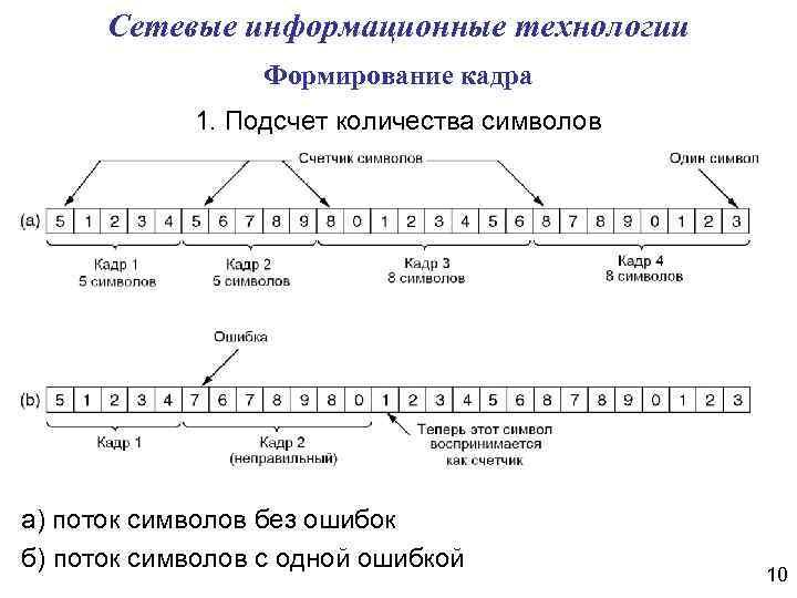 Сетевые информационные технологии Формирование кадра 1. Подсчет количества символов а) поток символов без ошибок