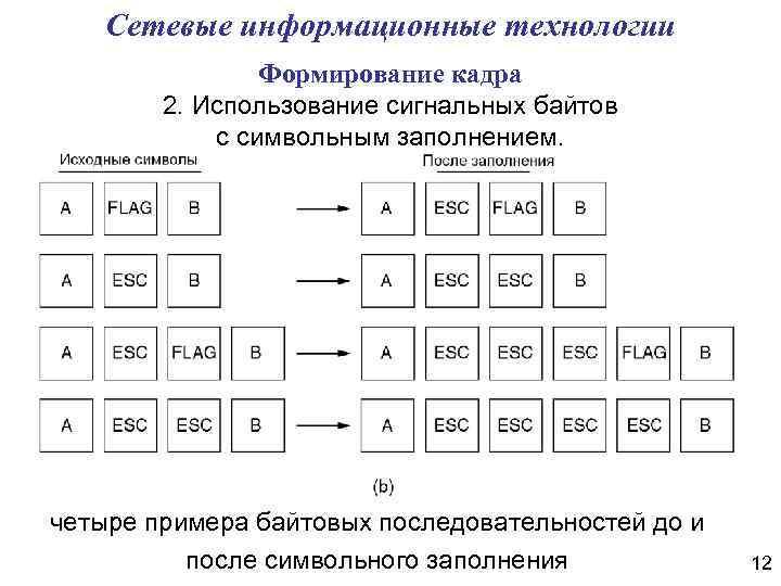 Сетевые информационные технологии Формирование кадра 2. Использование сигнальных байтов с символьным заполнением. четыре примера