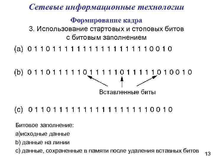 Сетевые информационные технологии Формирование кадра 3. Использование стартовых и стоповых битов с битовым заполнением
