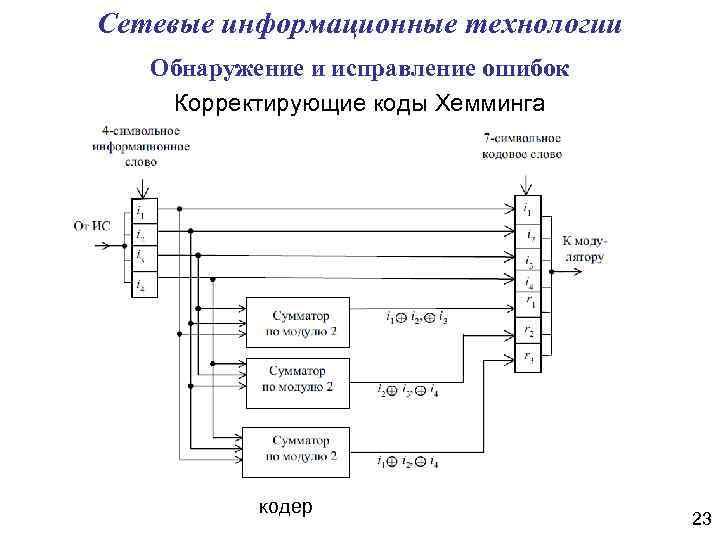 Сетевые информационные технологии Обнаружение и исправление ошибок Корректирующие коды Хемминга кодер 23