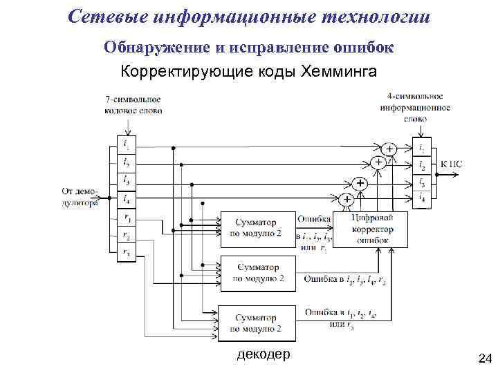 Сетевые информационные технологии Обнаружение и исправление ошибок Корректирующие коды Хемминга декодер 24