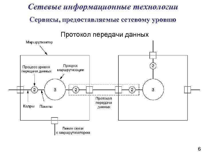Сетевые информационные технологии Сервисы, предоставляемые сетевому уровню Протокол передачи данных 6