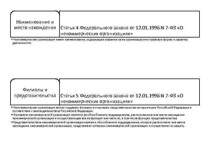 Наименование и место нахождения Статья 4 Федерального закона от 12. 01. 1996 N 7