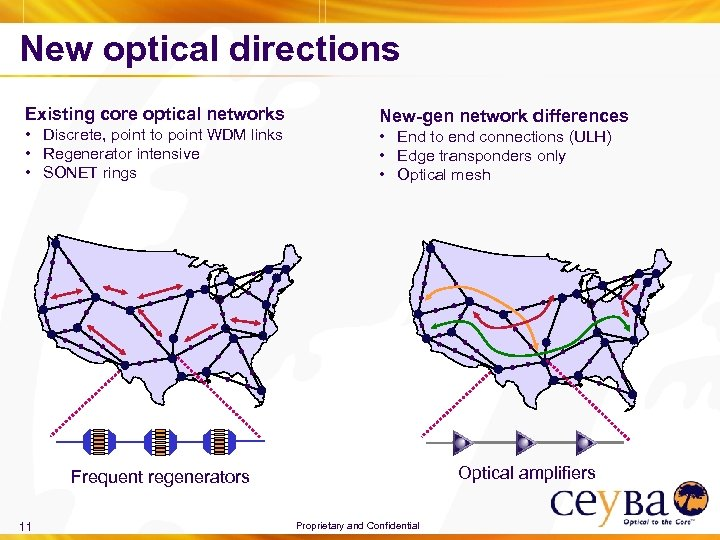 New optical directions Existing core optical networks • Discrete, point to point WDM links