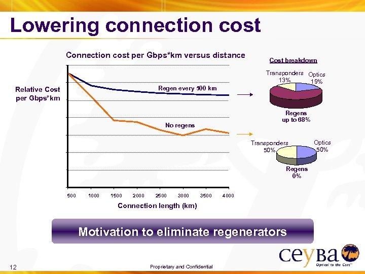 Lowering connection cost Connection cost per Gbps*km versus distance Transponders Optics 13% 19% Regen