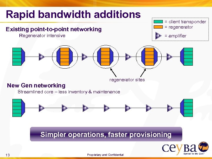 Rapid bandwidth additions Existing point-to-point networking Regenerator intensive New Gen networking = client transponder