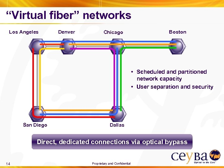 """""""Virtual fiber"""" networks Los Angeles Denver Chicago Boston • Scheduled and partitioned network capacity"""
