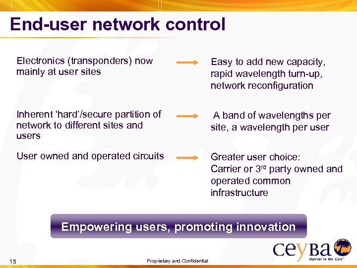 End-user network control Electronics (transponders) now mainly at user sites Easy to add new