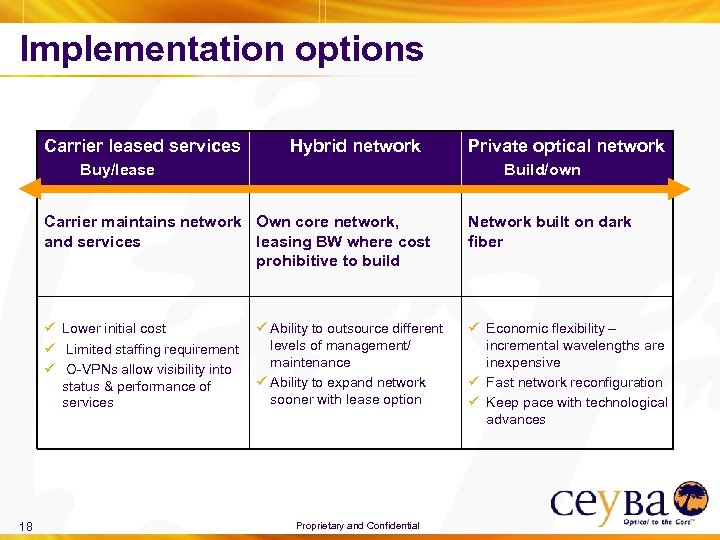 Implementation options Carrier leased services Hybrid network Buy/lease Private optical network Build/own Carrier maintains