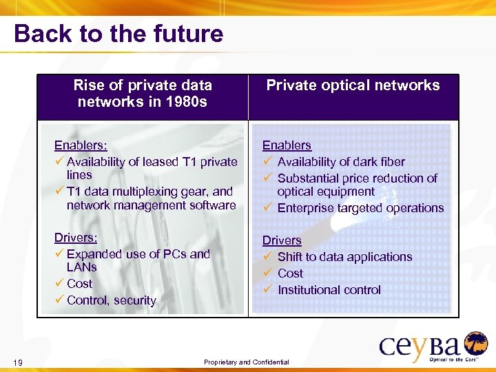 Back to the future Rise of private data networks in 1980 s Enablers: ü