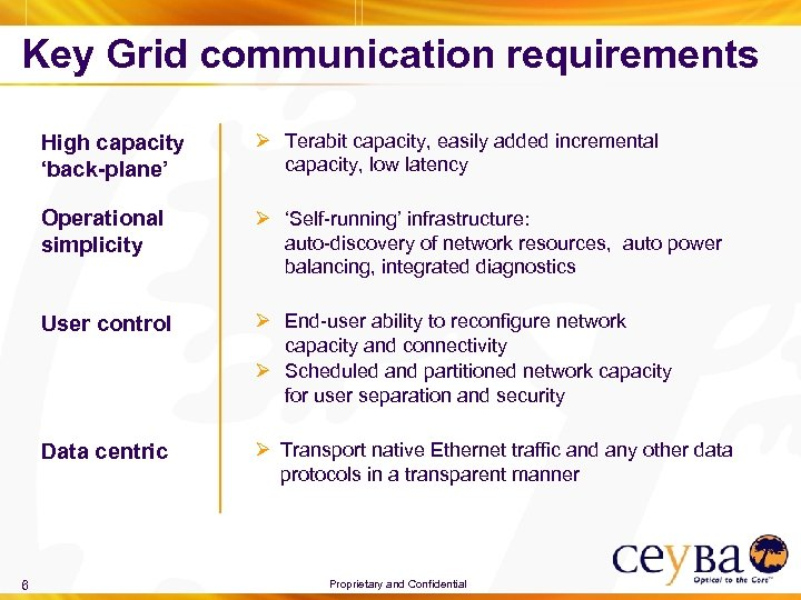 Key Grid communication requirements High capacity 'back-plane' Operational simplicity Ø 'Self-running' infrastructure: auto-discovery of