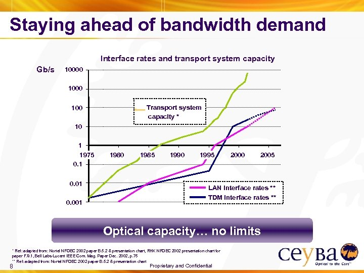 Staying ahead of bandwidth demand Interface rates and transport system capacity Gb/s 10000 1000