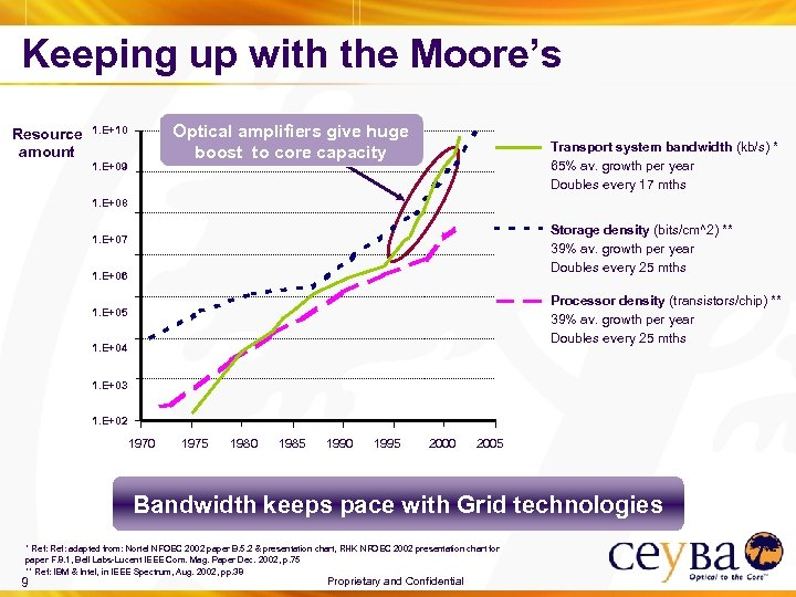 Keeping up with the Moore's Resource amount Optical amplifiers give huge boost to core