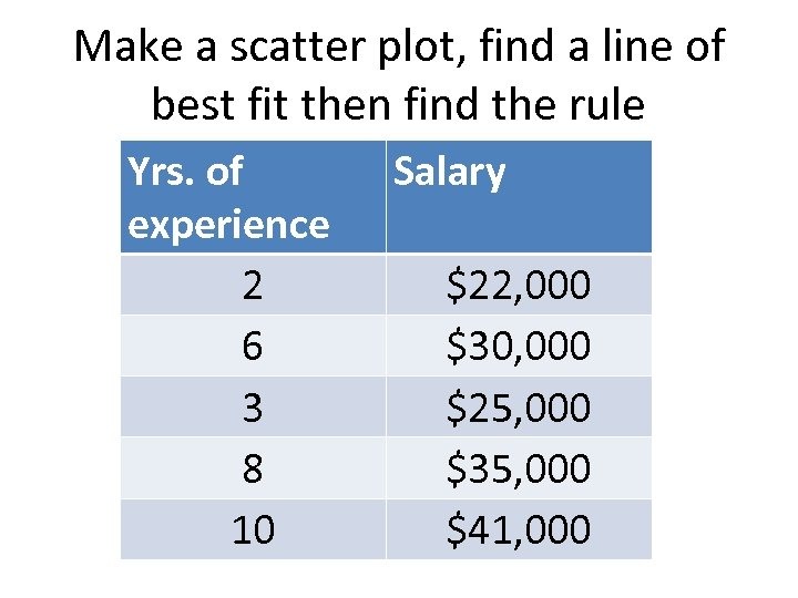 Make a scatter plot, find a line of best fit then find the rule