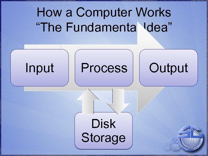 "How a Computer Works ""The Fundamental Idea"" Input Process Disk Storage Output"