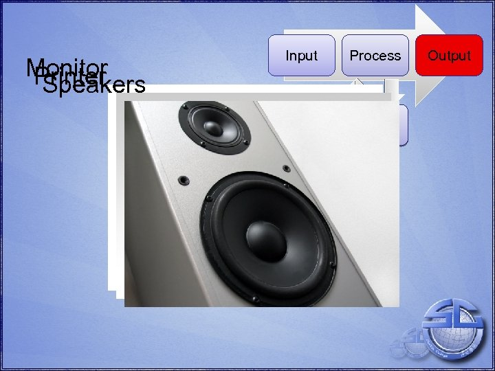 Monitor Printer Speakers Input Process Disk Storage Output