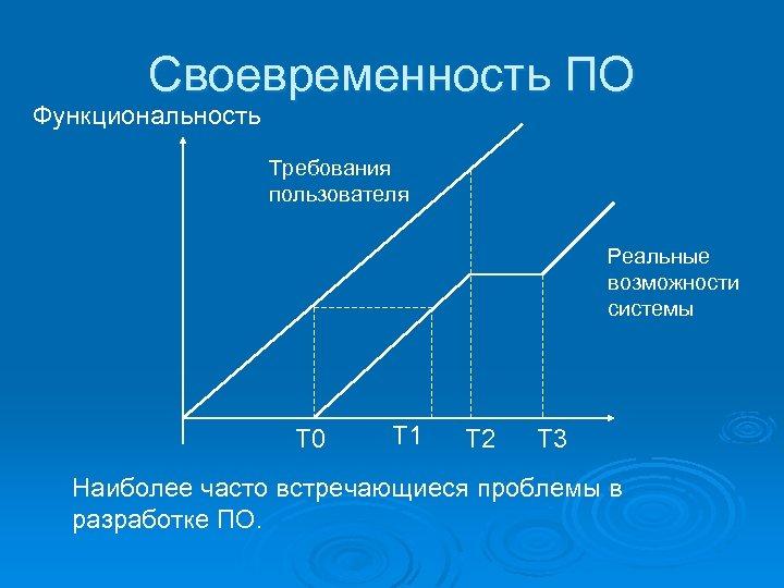 Своевременность ПО Функциональность Требования пользователя Реальные возможности системы T 0 T 1 T 2