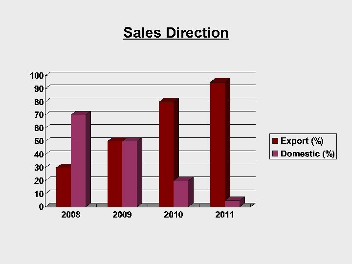 Sales Direction