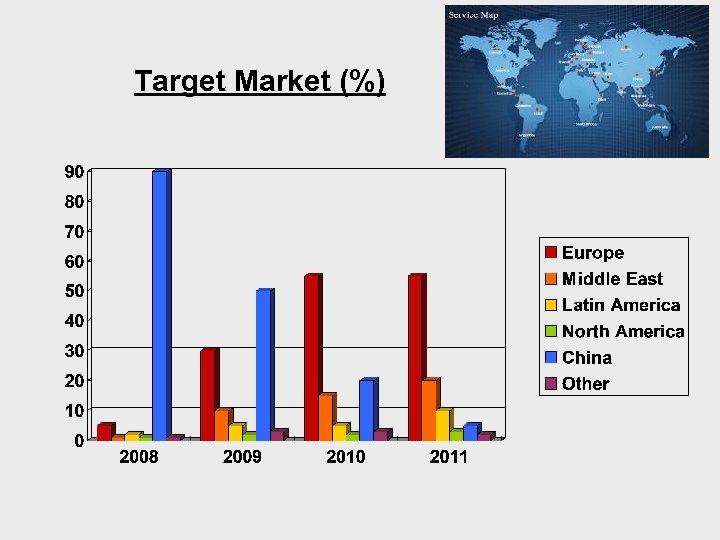 Target Market (%)