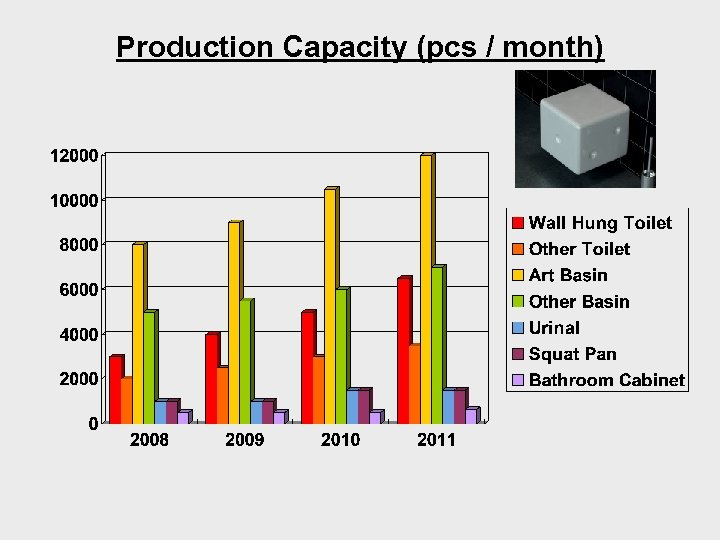 Production Capacity (pcs / month)