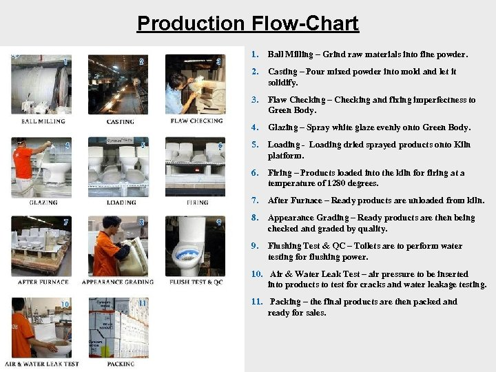 Production Flow-Chart 1. Ball Milling – Grind raw materials into fine powder. 2. Casting