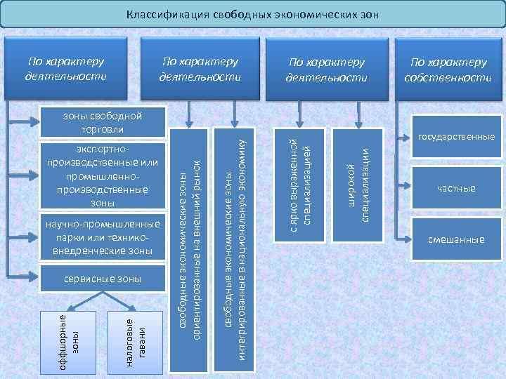 Классификация свободных экономических зон По характеру деятельности налоговые гавани оффшорные зоны сервисные зоны государственные