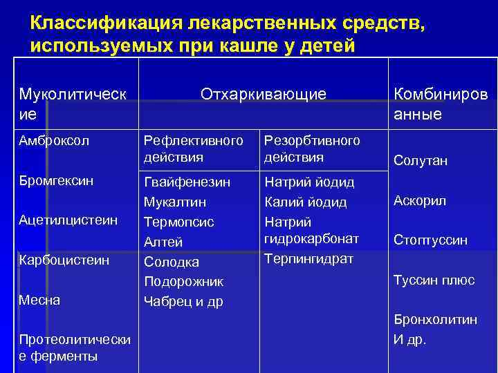 Классификация лекарственных средств, используемых при кашле у детей Муколитическ ие Амброксол Бромгексин Ацетилцистеин Карбоцистеин