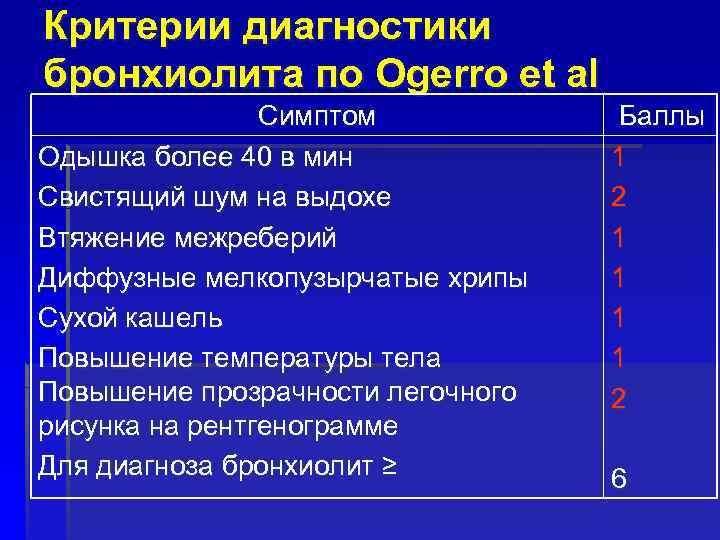 Критерии диагностики бронхиолита по Ogerro et al Симптом Одышка более 40 в мин Свистящий