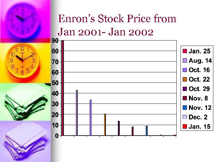Enron's Stock Price from Jan 2001 - Jan 2002