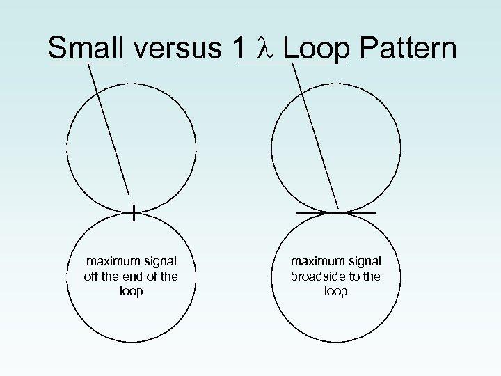Small versus 1 Loop Pattern maximum signal off the end of the loop maximum