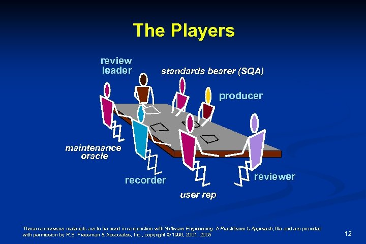 The Players review leader standards bearer (SQA) producer maintenance oracle reviewer recorder user rep