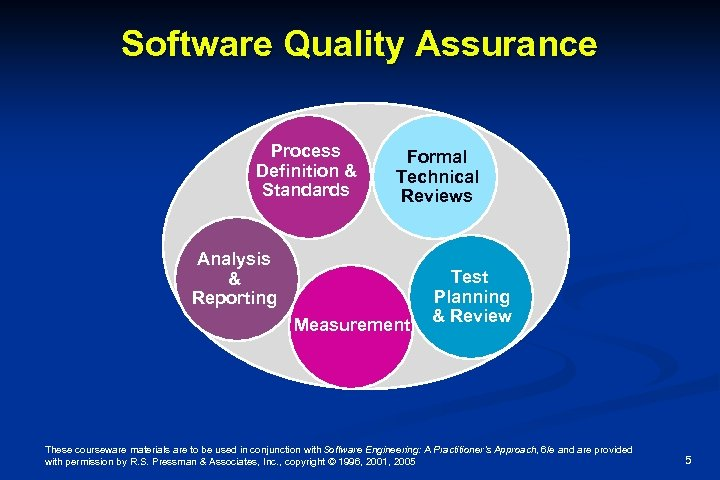 Software Quality Assurance Process Definition & Standards Formal Technical Reviews Analysis & Reporting Measurement