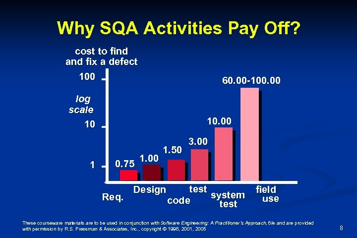 Why SQA Activities Pay Off? cost to find and fix a defect 100 60.