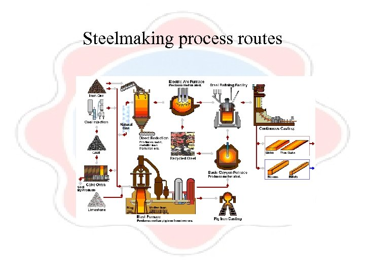 Steelmaking process routes