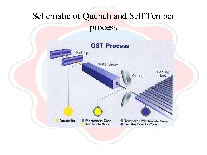 Schematic of Quench and Self Temper process