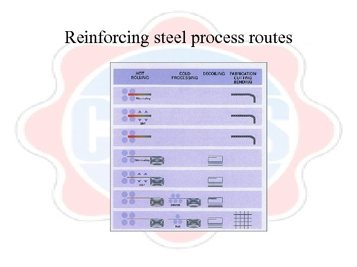 Reinforcing steel process routes
