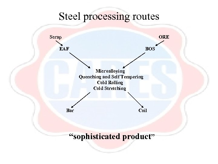 Steel processing routes Scrap ORE EAF BOS Microalloying Quenching and Self Tempering Cold Rolling