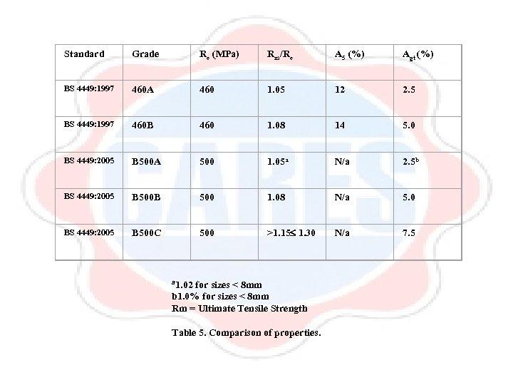 Standard Grade Re (MPa) Rm/Re A 5 (%) Agt (%) BS 4449: 1997 460